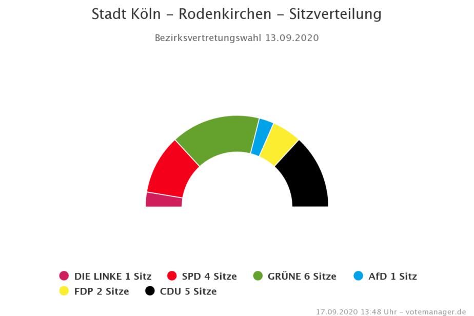 BV2-Rodenkirchen