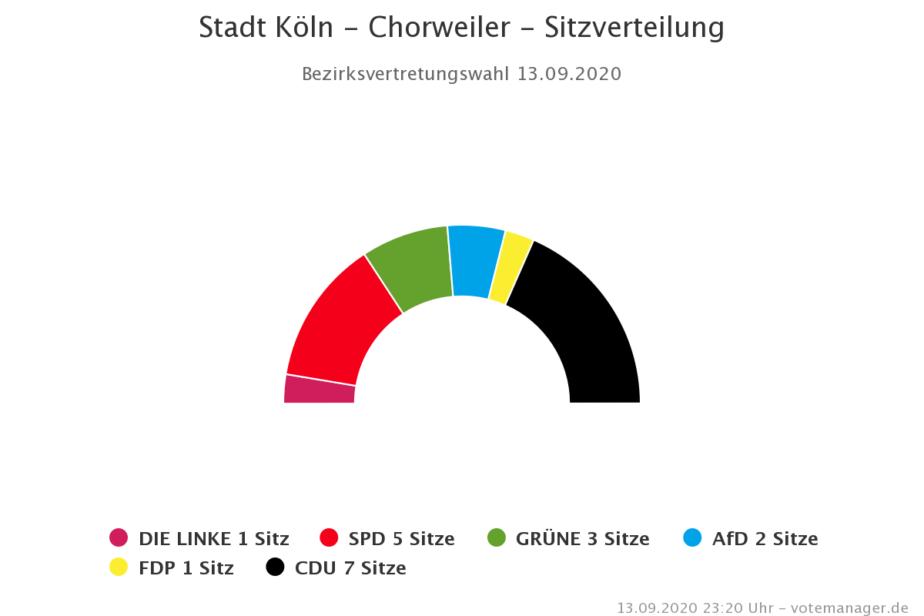 BV6-Chorweiler
